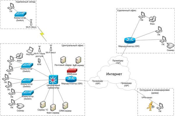 Корпоративные сети передачи