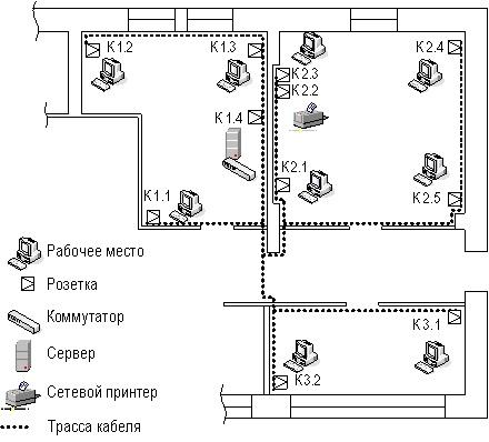 Пример схемы ЛВС для